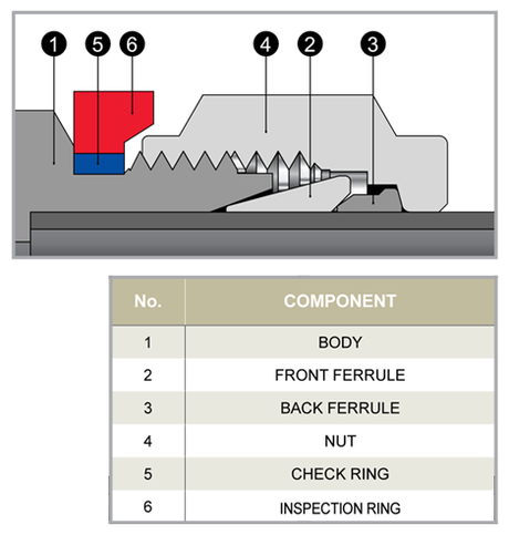 Superlok intergration Fitting Diagram